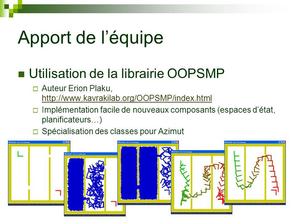 Apport de léquipe Utilisation de la librairie OOPSMP Auteur Erion Plaku, http://www.kavrakilab.org/OOPSMP/index.html http://www.kavrakilab.org/OOPSMP/index.html Implémentation facile de nouveaux composants (espaces détat, planificateurs…) Spécialisation des classes pour Azimut