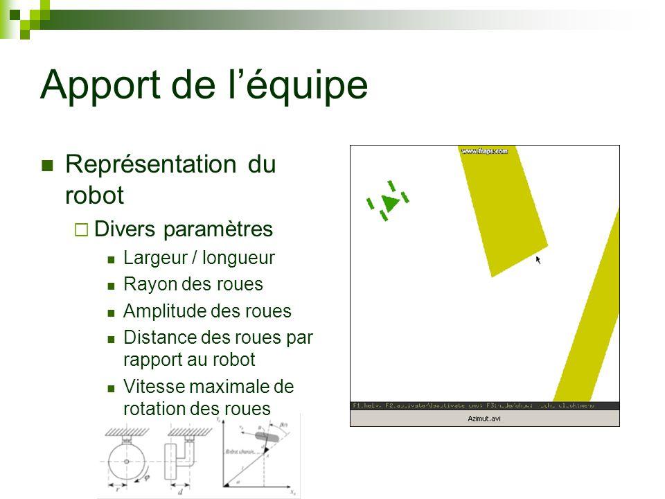 Apport de léquipe Représentation du robot Divers paramètres Largeur / longueur Rayon des roues Amplitude des roues Distance des roues par rapport au robot Vitesse maximale de rotation des roues