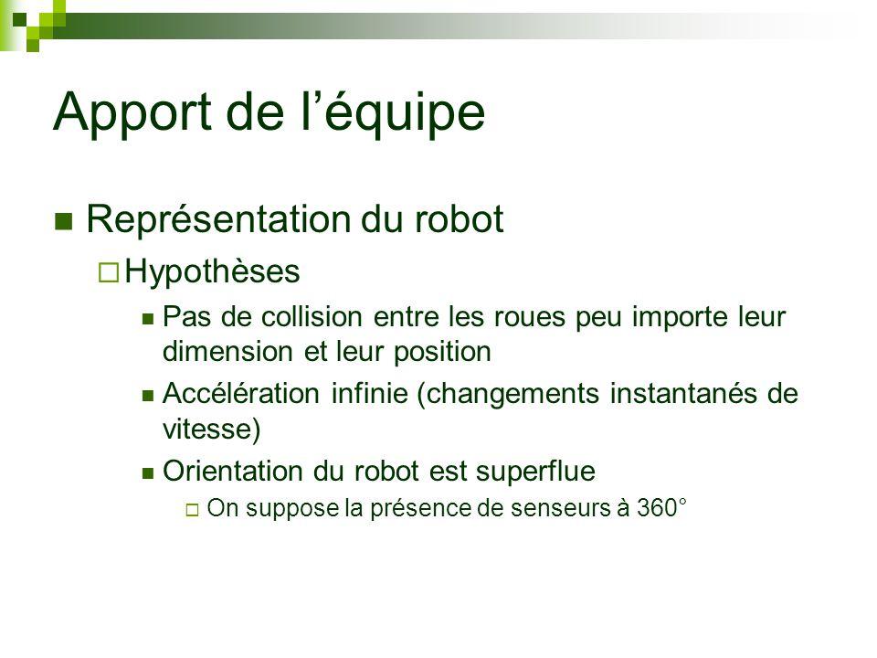 Apport de léquipe Représentation du robot Hypothèses Pas de collision entre les roues peu importe leur dimension et leur position Accélération infinie (changements instantanés de vitesse) Orientation du robot est superflue On suppose la présence de senseurs à 360°