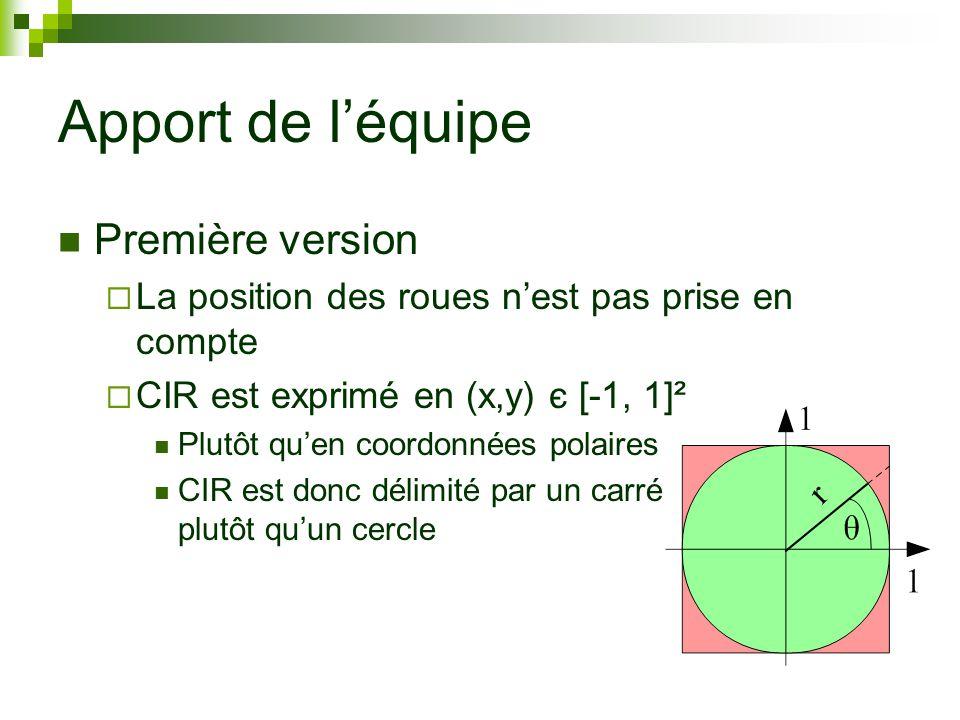 Apport de léquipe Première version La position des roues nest pas prise en compte CIR est exprimé en (x,y) є [-1, 1]² Plutôt quen coordonnées polaires CIR est donc délimité par un carré plutôt quun cercle