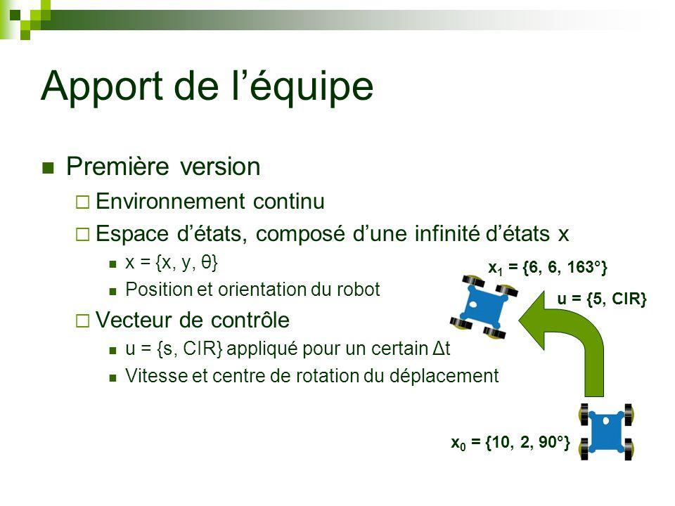 Apport de léquipe Première version Environnement continu Espace détats, composé dune infinité détats x x = {x, y, θ} Position et orientation du robot