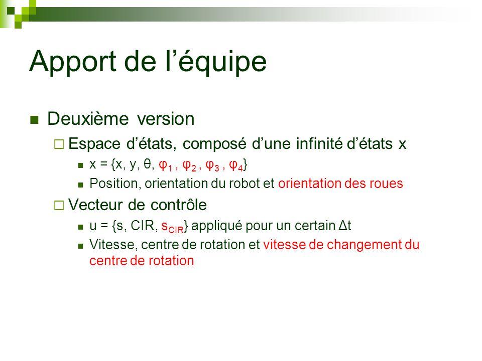 Apport de léquipe Deuxième version Espace détats, composé dune infinité détats x x = {x, y, θ, φ 1, φ 2, φ 3, φ 4 } Position, orientation du robot et