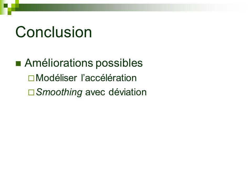 Conclusion Améliorations possibles Modéliser laccélération Smoothing avec déviation