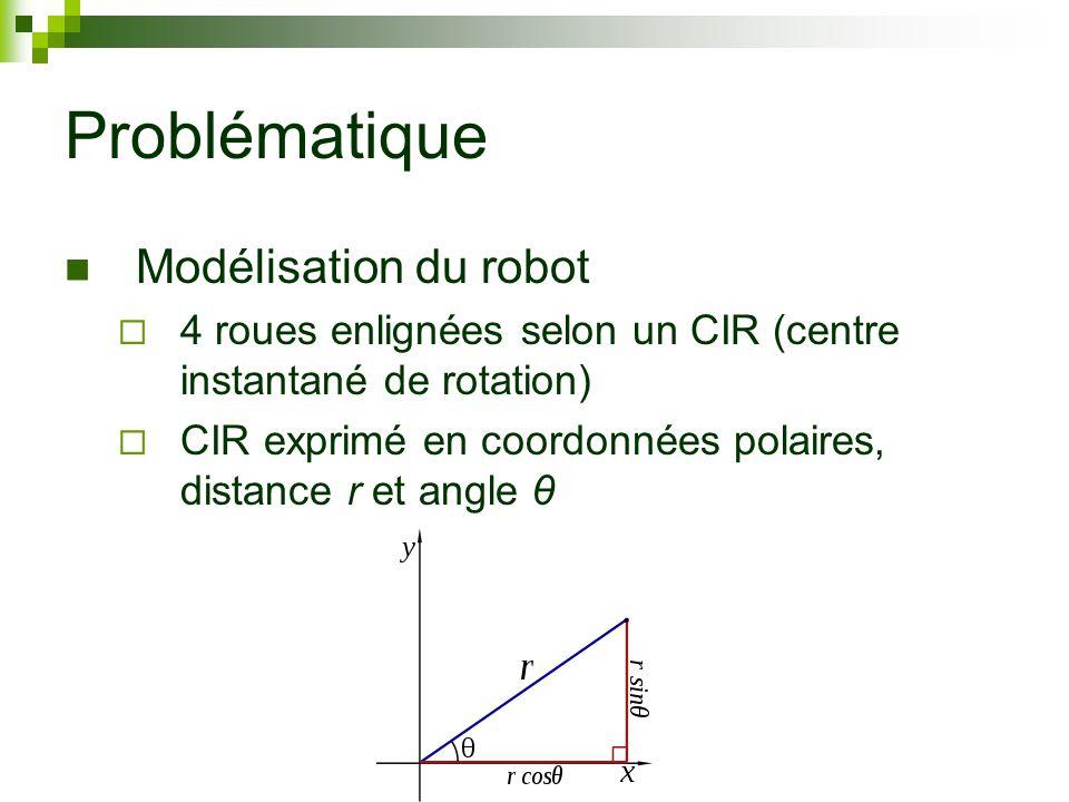 Problématique Modélisation du robot 4 roues enlignées selon un CIR (centre instantané de rotation) CIR exprimé en coordonnées polaires, distance r et