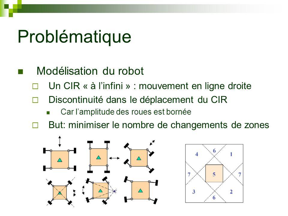 Problématique Modélisation du robot Un CIR « à linfini » : mouvement en ligne droite Discontinuité dans le déplacement du CIR Car lamplitude des roues est bornée But: minimiser le nombre de changements de zones