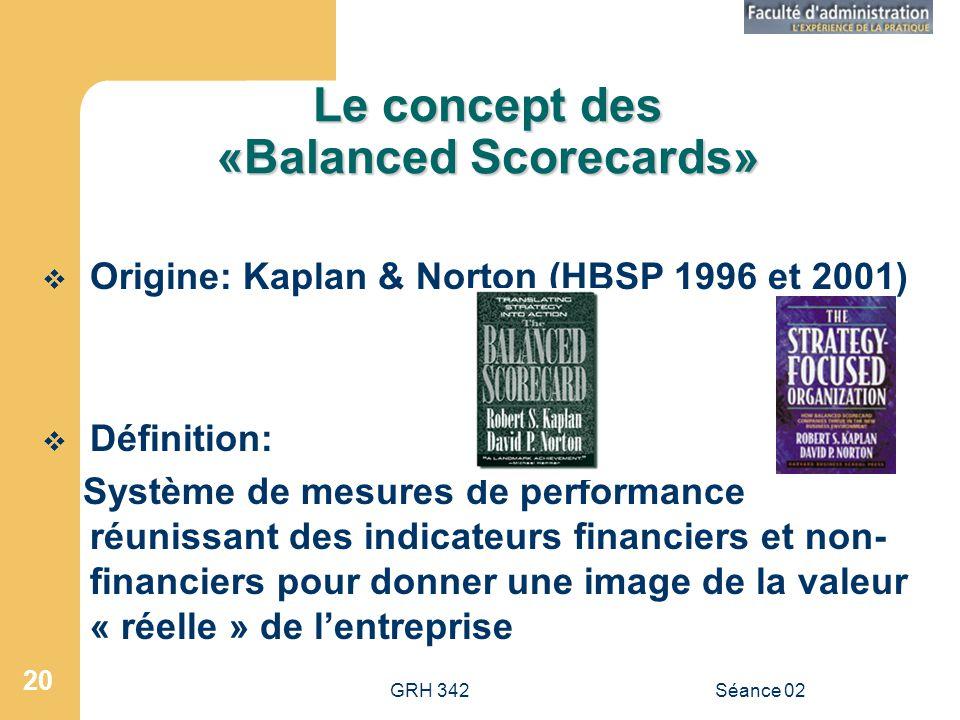 GRH 342Séance 02 20 Le concept des «Balanced Scorecards» Origine: Kaplan & Norton (HBSP 1996 et 2001) Définition: Système de mesures de performance réunissant des indicateurs financiers et non- financiers pour donner une image de la valeur « réelle » de lentreprise
