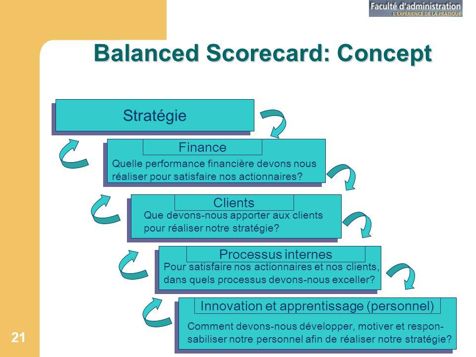 GRH 342Séance 02 21 Balanced Scorecard: Concept Stratégie Finance Clients Innovation et apprentissage (personnel) Processus internes Quelle performance financière devons nous réaliser pour satisfaire nos actionnaires.