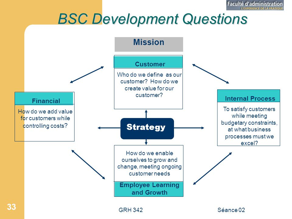 GRH 342Séance 02 33 BSC Development Questions Mission Customer Who do we define as our customer? How do we create value for our customer? Internal Pro