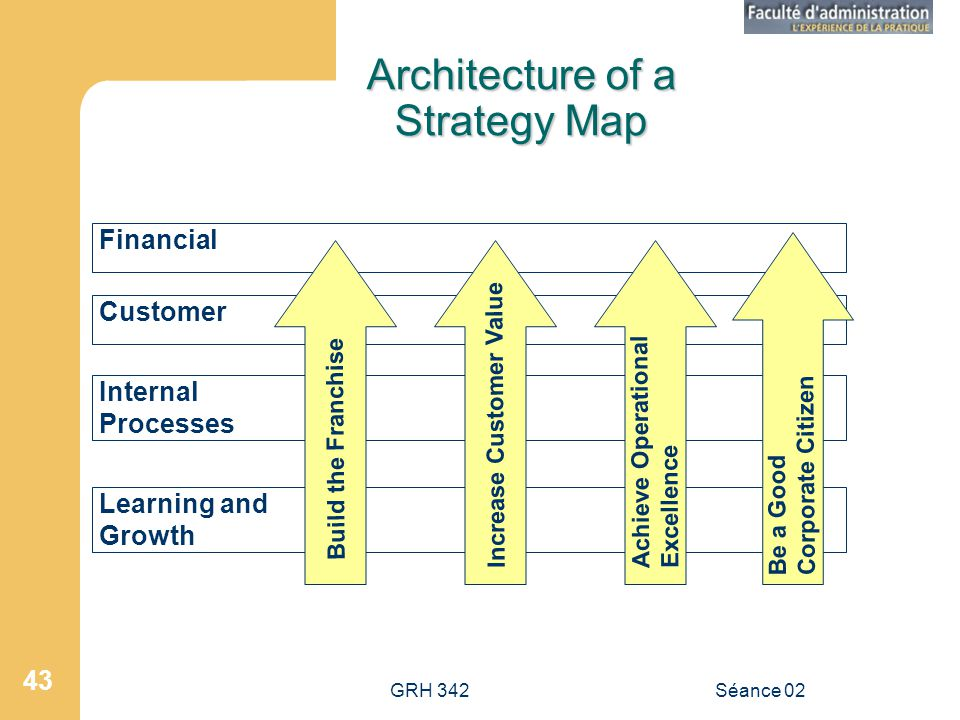 GRH 342Séance 02 43 Architecture of a Strategy Map Financial Customer Internal Processes Learning and Growth Build the Franchise Increase Customer Value Achieve Operational Excellence Be a Good Corporate Citizen