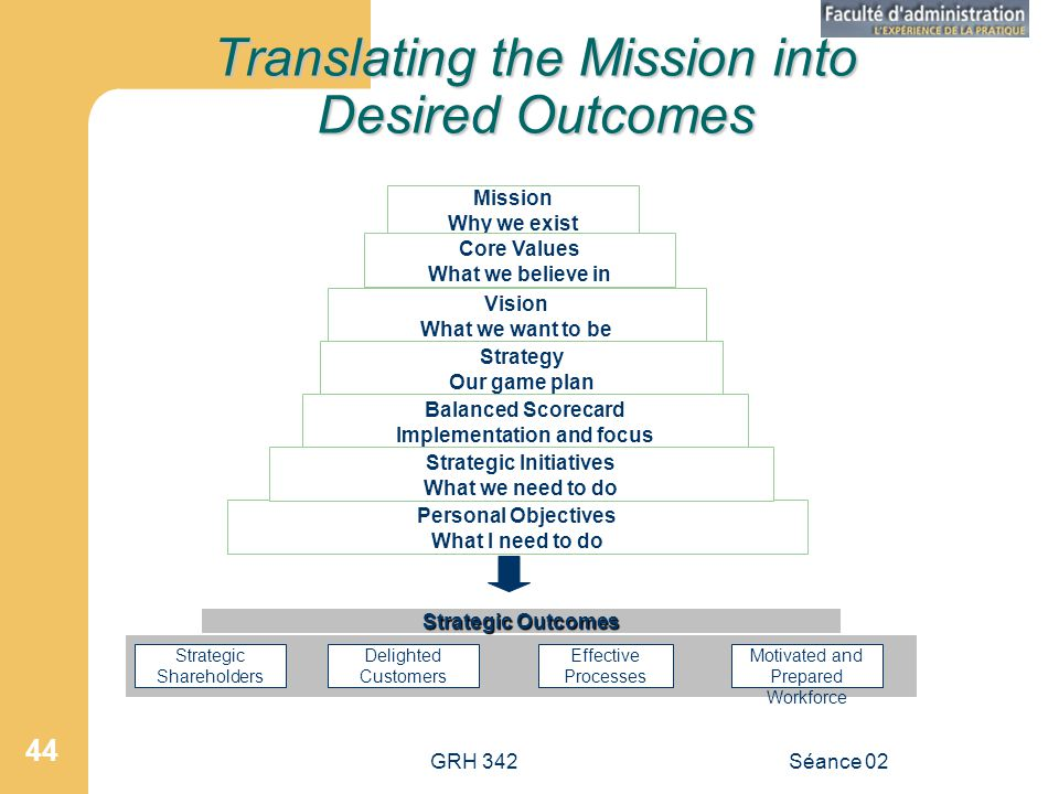 GRH 342Séance 02 44 Mission Why we exist Core Values What we believe in Vision What we want to be Strategy Our game plan Personal Objectives What I ne