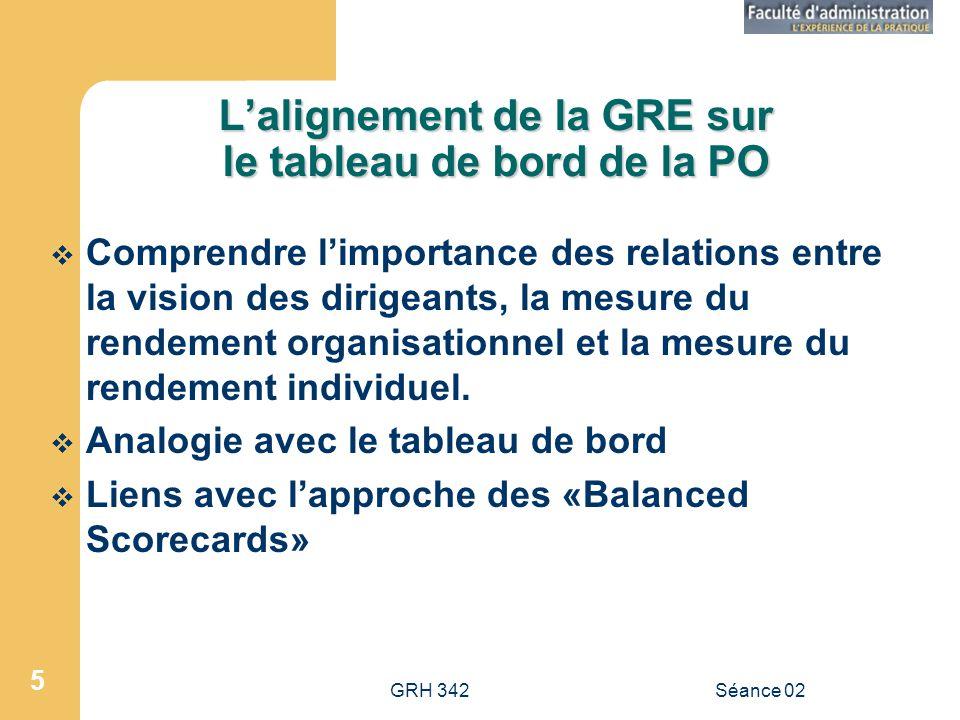 GRH 342Séance 02 5 Lalignement de la GRE sur le tableau de bord de la PO Comprendre limportance des relations entre la vision des dirigeants, la mesure du rendement organisationnel et la mesure du rendement individuel.