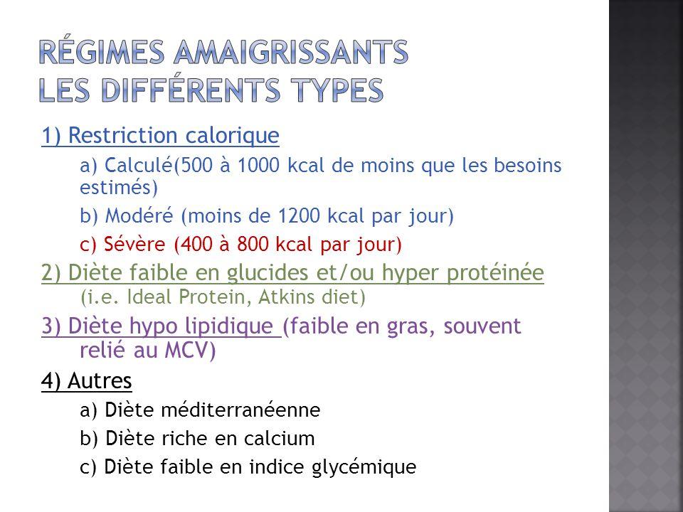 1) Restriction calorique a) Calculé(500 à 1000 kcal de moins que les besoins estimés) b) Modéré (moins de 1200 kcal par jour) c) Sévère (400 à 800 kca