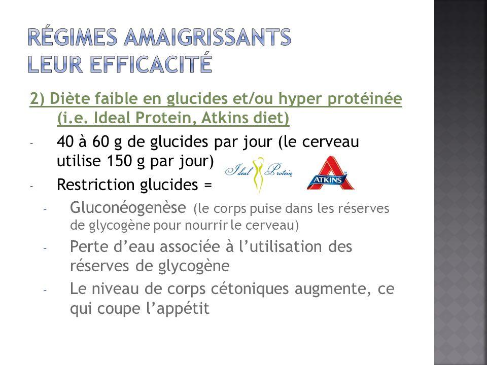 2) Diète faible en glucides et/ou hyper protéinée (i.e. Ideal Protein, Atkins diet) - 40 à 60 g de glucides par jour (le cerveau utilise 150 g par jou