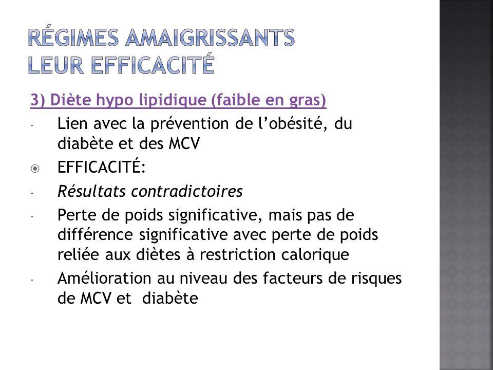 3) Diète hypo lipidique (faible en gras) - Lien avec la prévention de lobésité, du diabète et des MCV EFFICACITÉ: - Résultats contradictoires - Perte