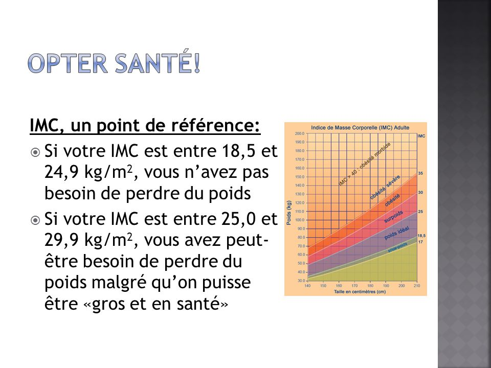 IMC, un point de référence: Si votre IMC est entre 18,5 et 24,9 kg/m 2, vous navez pas besoin de perdre du poids Si votre IMC est entre 25,0 et 29,9 k