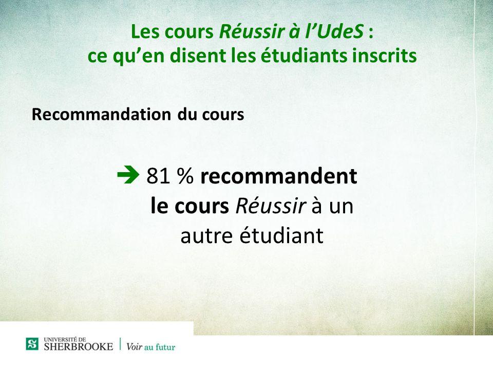 Les cours Réussir à lUdeS : ce quen disent les étudiants inscrits Recommandation du cours è81 % recommandent le cours Réussir à un autre étudiant