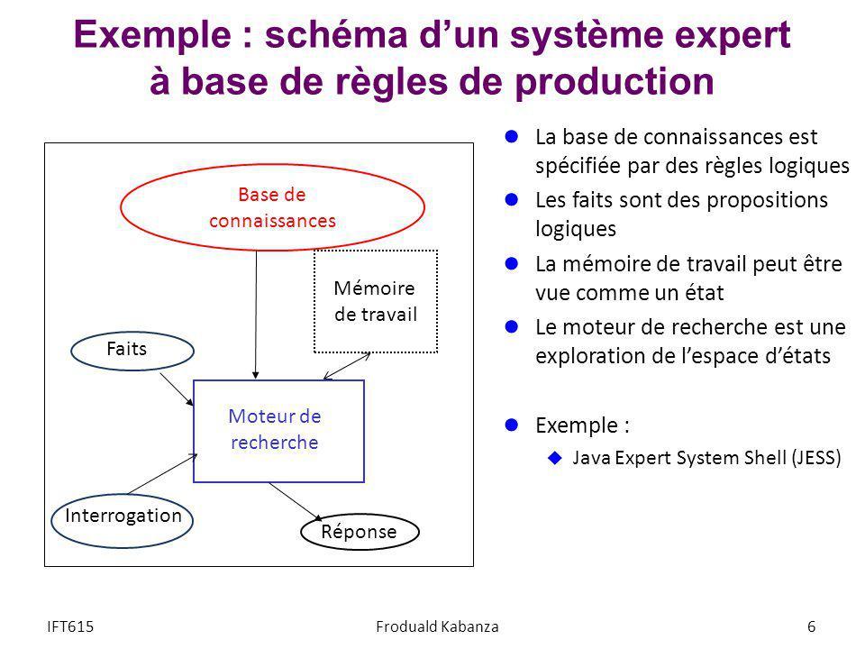 Exemple : schéma dun système expert à base de règles de production La base de connaissances est spécifiée par des règles logiques Les faits sont des p