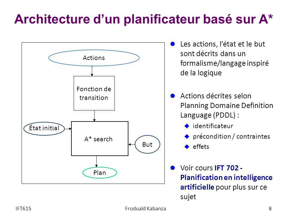 Architecture dun planificateur basé sur A* Les actions, létat et le but sont décrits dans un formalisme/langage inspiré de la logique Actions décrites