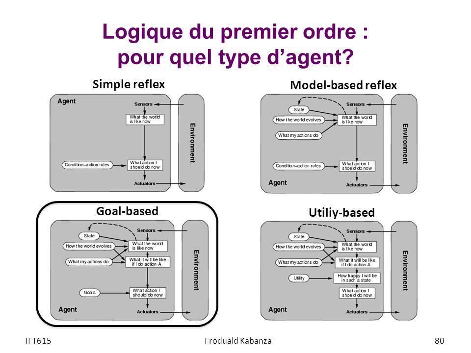 Logique du premier ordre : pour quel type dagent? IFT615Froduald Kabanza80 Simple reflex Model-based reflex Goal-based Utiliy-based