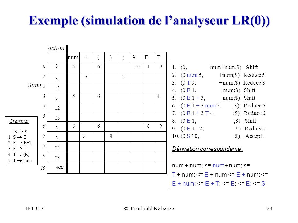 IFT313© Froduald Kabanza24 Exemple (simulation de lanalyseur LR(0)) 1.