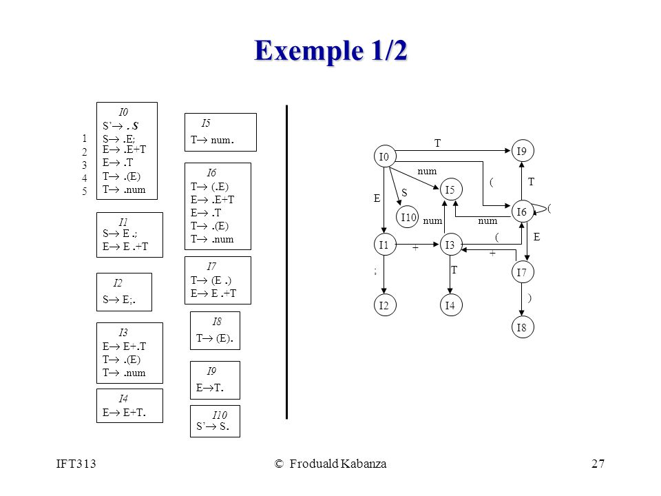 IFT313© Froduald Kabanza27 Exemple 1/2 I0 I1 I6 I9 I2 I7 I8 I5 E T + T num ( E ) T ( I4 ( I3 + ; I10 S 1234512345 I5 T num. I0 S. S S. E. E+T E. T. (E