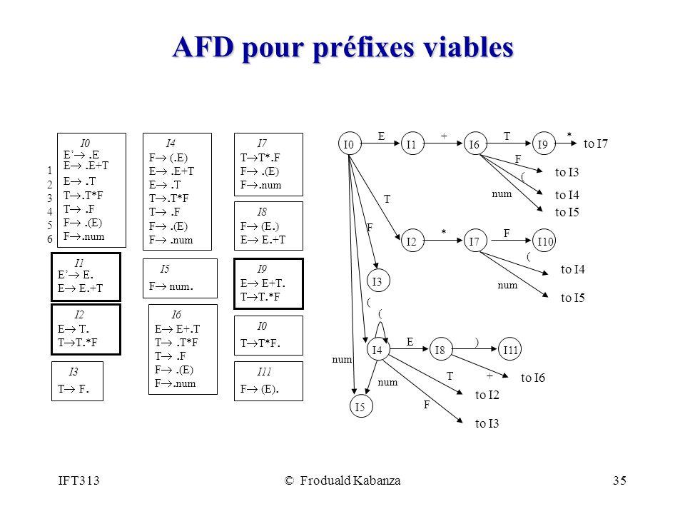 IFT313© Froduald Kabanza35 AFD pour préfixes viables I0I1I6I9 I2I7I10 I8I11 I5 ET+ F ( T num ( F* E) +T F ( * to I7 to I2 to I6 to I3 to I4 to I5 to I4 to I5 to I3 num I4 ( I3 F 123456123456 I0 E.