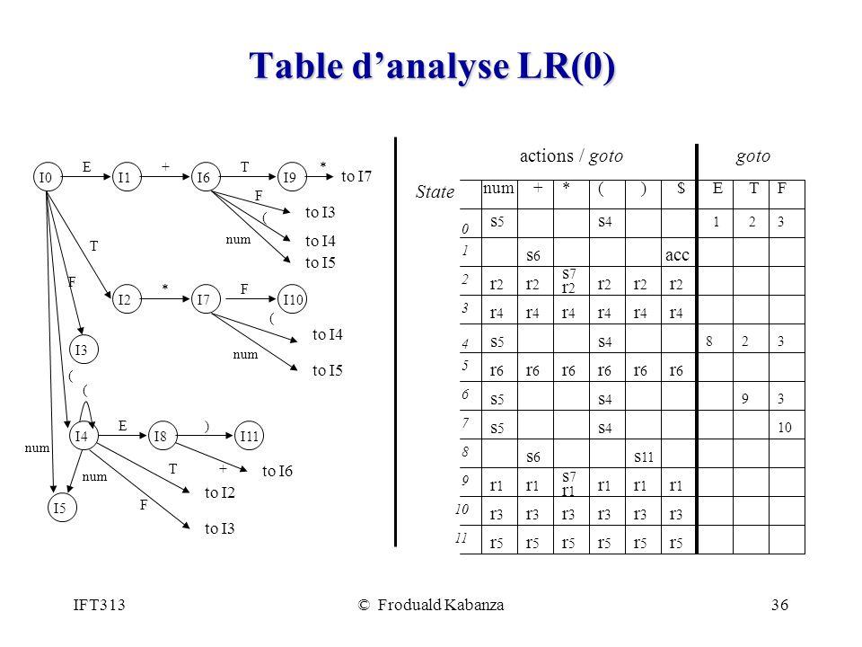 IFT313© Froduald Kabanza36 Table danalyse LR(0) I0I1I6I9 I2I7I10 I8I11 I5 ET+ F ( T num ( F* E) +T F ( * to I7 to I2 to I6 to I3 to I4 to I5 to I4 to