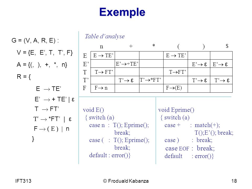 Exemple G = (V, A, R, E) : V = {E, E, T, T, F} A = {(, ), +, *, n} R = { E TE E + TE | ε T FT *FT | ε F n } Table danalyse n+* E E TE $ E E +TE E ε T T FT T T ε T *FT T ε F F nF (E) () E TE void E() { switch (a) case n : T(); Eprime(); break; case ( : T(); Eprime(); break; default : error()} void Eprime() { switch (a) case + : match(+); T();E(); break; case ) : break; case EOF : break; default : error()} IFT31318© Froduald Kabanza
