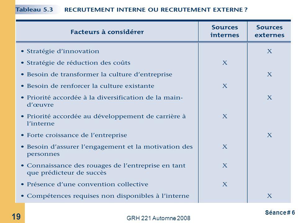 GRH 221 Automne 2008 20 Séance # 6 Méthodes de recrutement Interne 1.
