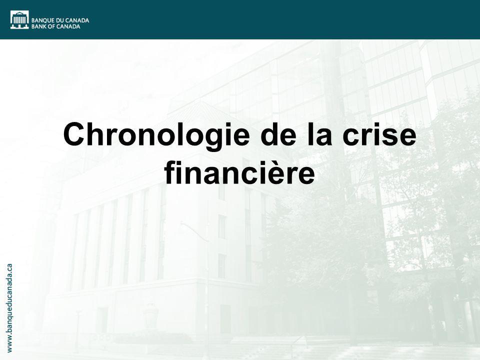 Chronologie de la crise financière
