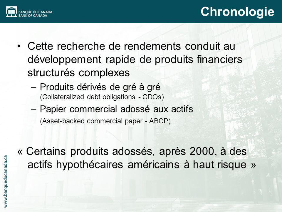 Cette recherche de rendements conduit au développement rapide de produits financiers structurés complexes –Produits dérivés de gré à gré (Collateraliz