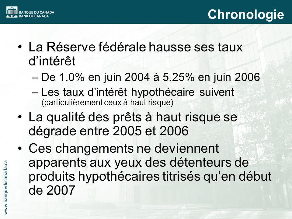 La Réserve fédérale hausse ses taux dintérêt –De 1.0% en juin 2004 à 5.25% en juin 2006 –Les taux dintérêt hypothécaire suivent (particulièrement ceux