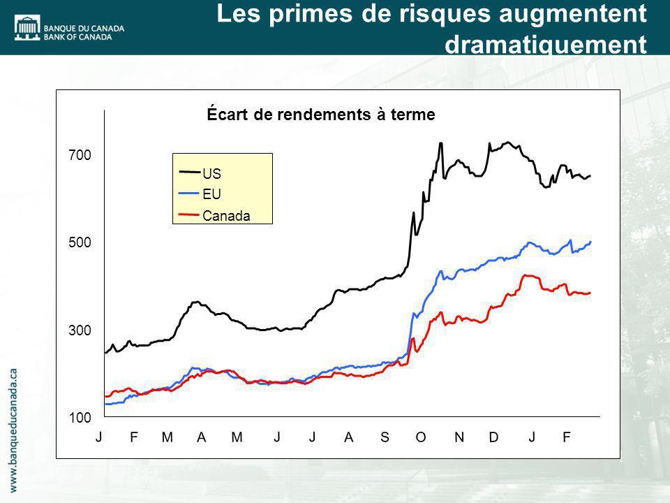 Les primes de risques augmentent dramatiquement 100 300 500 700 J F M A M JJ AS O ND J F US UK EU Canada 100 300 500 700 J F M A M JJ AS O ND J F US EU Canada Écart de rendements à terme