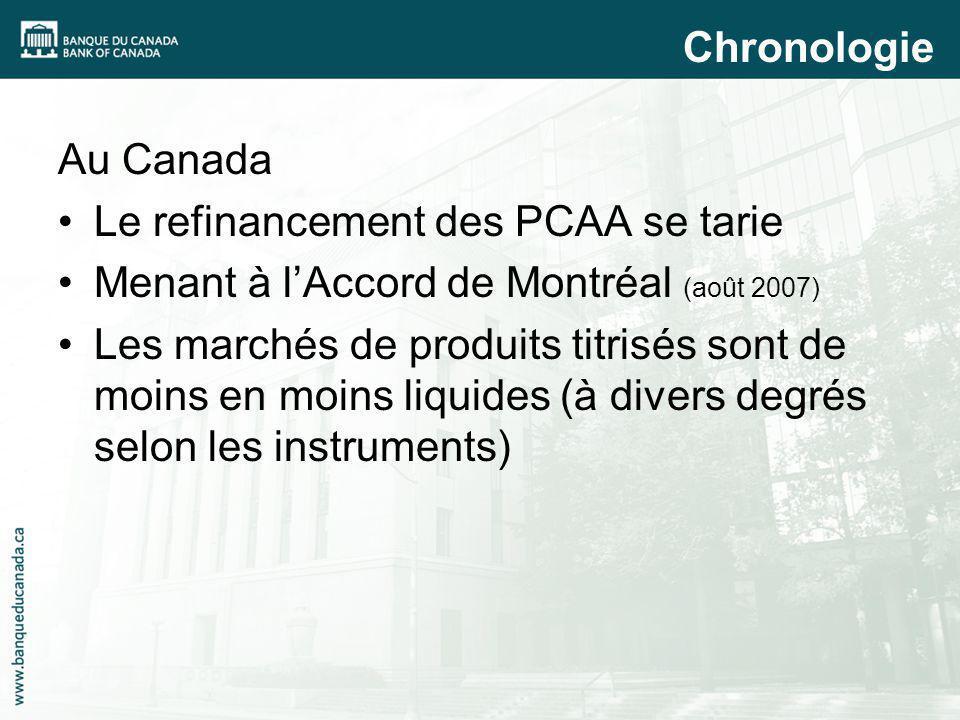 Au Canada Le refinancement des PCAA se tarie Menant à lAccord de Montréal (août 2007) Les marchés de produits titrisés sont de moins en moins liquides (à divers degrés selon les instruments) Chronologie