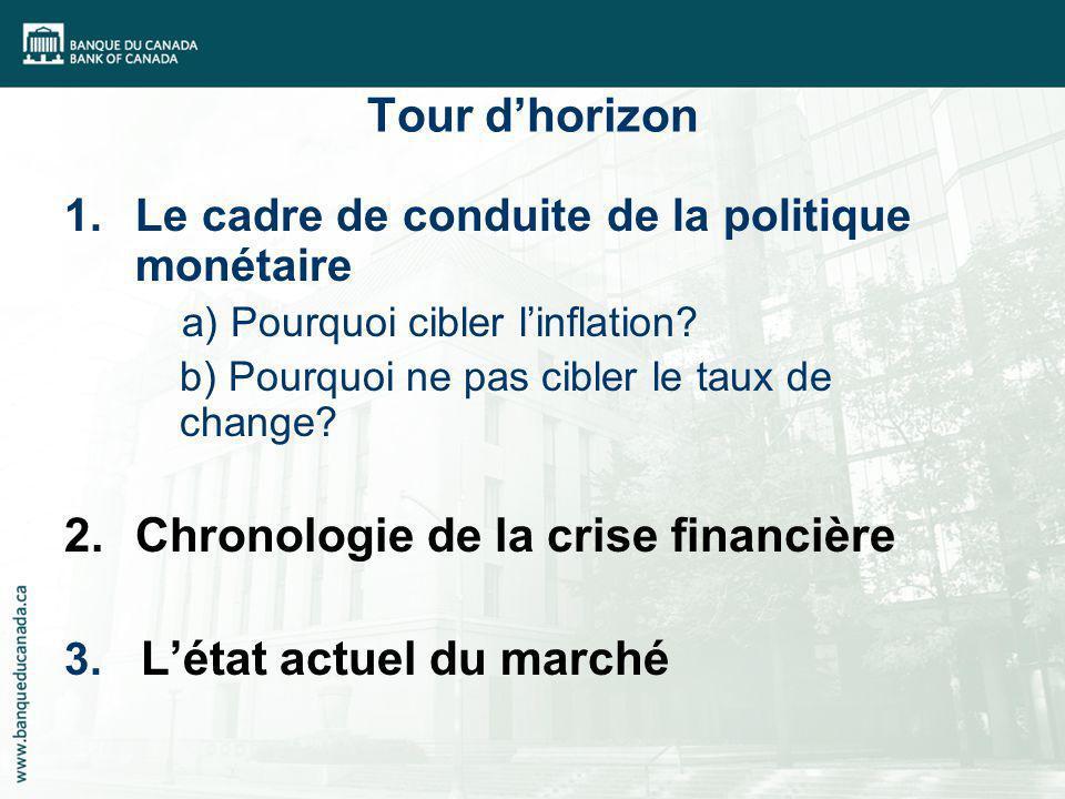 Tour dhorizon 1.Le cadre de conduite de la politique monétaire a) Pourquoi cibler linflation? b) Pourquoi ne pas cibler le taux de change? 2.Chronolog