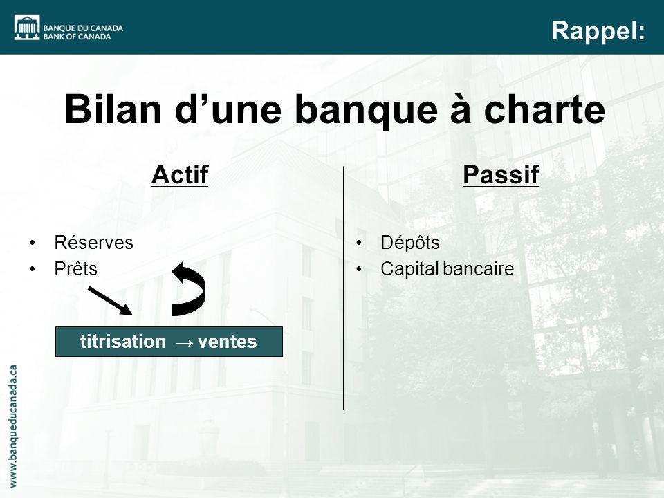 Bilan dune banque à charte Actif Réserves Prêts Passif Dépôts Capital bancaire Rappel: titrisation ventes