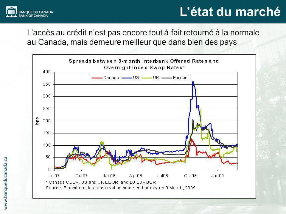 Laccès au crédit nest pas encore tout à fait retourné à la normale au Canada, mais demeure meilleur que dans bien des pays Létat du marché