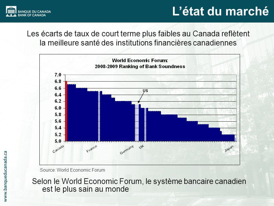 Les écarts de taux de court terme plus faibles au Canada reflètent la meilleure santé des institutions financières canadiennes Selon le World Economic Forum, le système bancaire canadien est le plus sain au monde Source: World Economic Forum Létat du marché