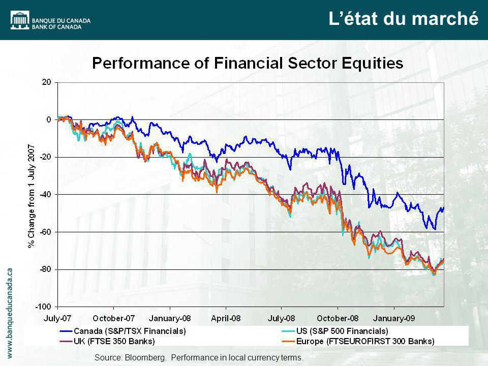 Source: Bloomberg. Performance in local currency terms. Létat du marché