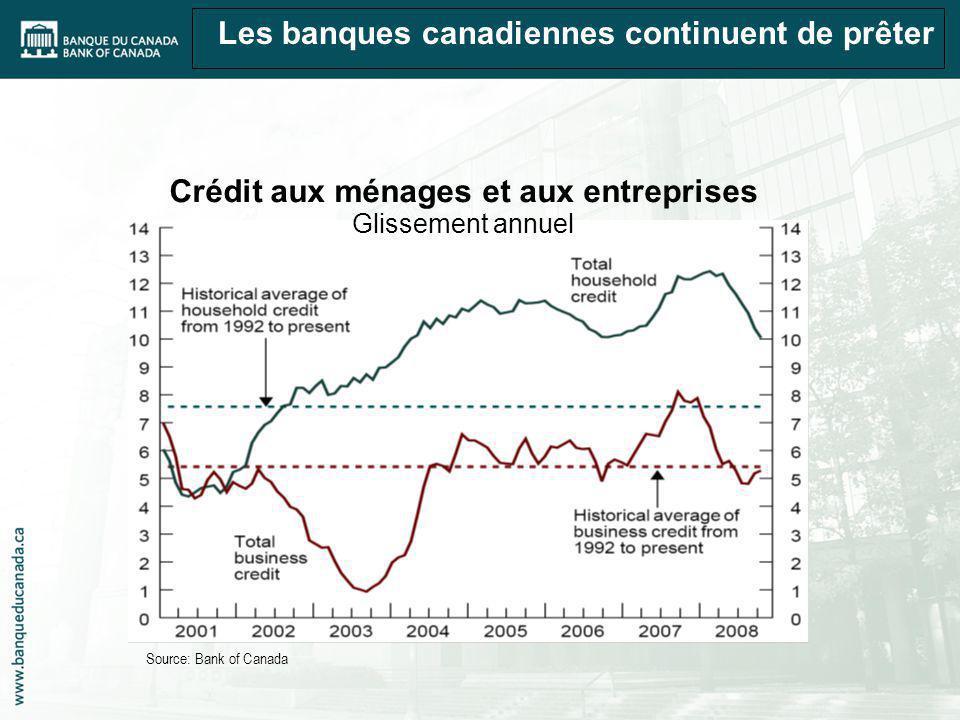 Les banques canadiennes continuent de prêter Source: Bank of Canada Crédit aux ménages et aux entreprises Glissement annuel