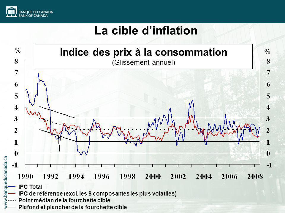 % % Indice des prix à la consommation (Glissement annuel) IPC Total IPC de référence (excl. les 8 composantes les plus volatiles) Point médian de la f