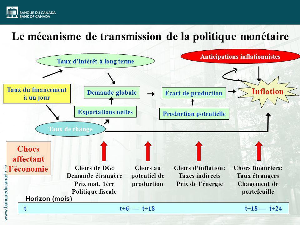 Le mécanisme de transmission de la politique monétaire Chocs affectant léconomie Taux du financement à un jour Chocs financiers: Taux étrangers Chagem
