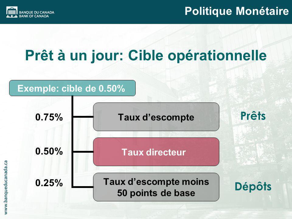 0.75% 0.50% 0.25% Prêt à un jour: Cible opérationnelle Politique Monétaire Exemple: cible de 0.50% Taux descompte Taux directeur Taux descompte moins 50 points de base Prêts D é pôts