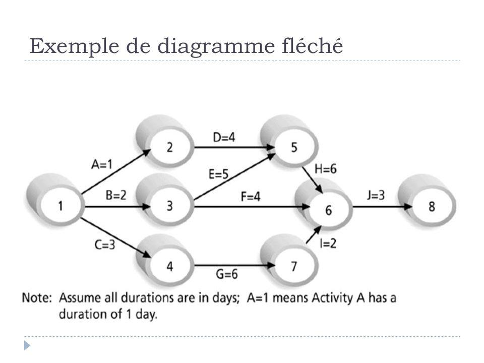 Exemple de diagramme fléché