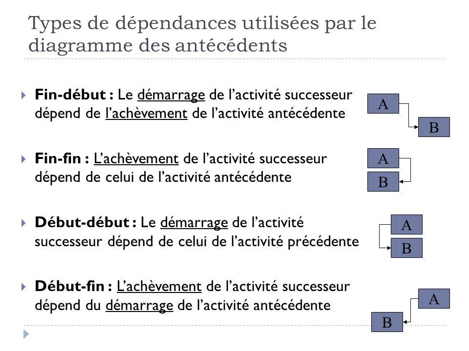 Types de dépendances utilisées par le diagramme des antécédents Fin-début : Le démarrage de lactivité successeur dépend de lachèvement de lactivité antécédente Fin-fin : Lachèvement de lactivité successeur dépend de celui de lactivité antécédente Début-début : Le démarrage de lactivité successeur dépend de celui de lactivité précédente Début-fin : Lachèvement de lactivité successeur dépend du démarrage de lactivité antécédente B A B A B A B A