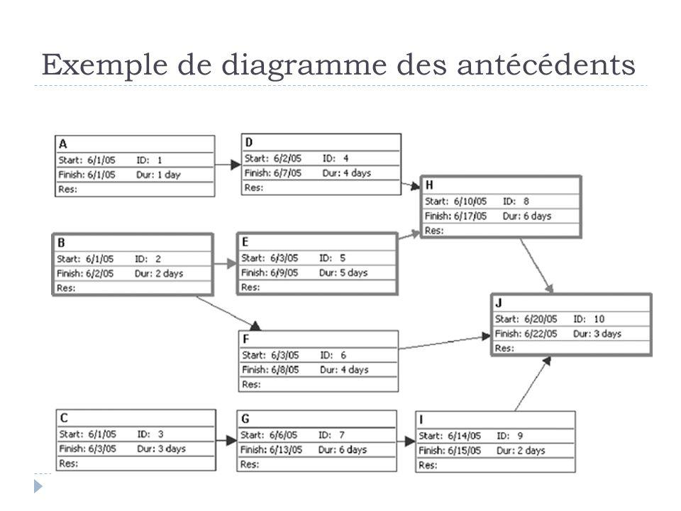 Exemple de diagramme des antécédents