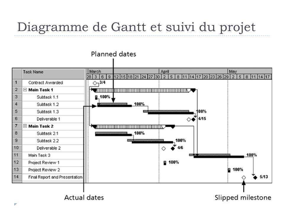 Diagramme de Gantt et suivi du projet