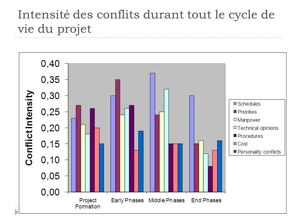 Avantages du diagramme des antécédents Utilisé par la majorité des logiciels de gestion de projet Permet dutiliser une plus grande variété de type de dépendances Le formalisme utilisé est plus riche que celui utilisé par le diagramme fléché