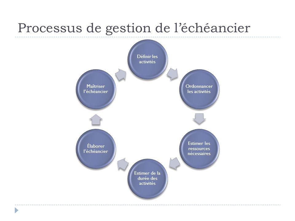 Processus de gestion de léchéancier Définir les activités Ordonnancer les activités Estimer les ressources nécessaires Estimer de la durée des activités Élaborer léchéancier Maîtriser léchéancier