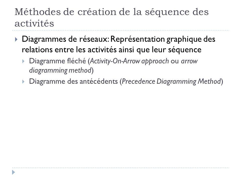 Méthodes de création de la séquence des activités Diagrammes de réseaux: Représentation graphique des relations entre les activités ainsi que leur séquence Diagramme fléché (Activity-On-Arrow approach ou arrow diagramming method) Diagramme des antécédents (Precedence Diagramming Method)